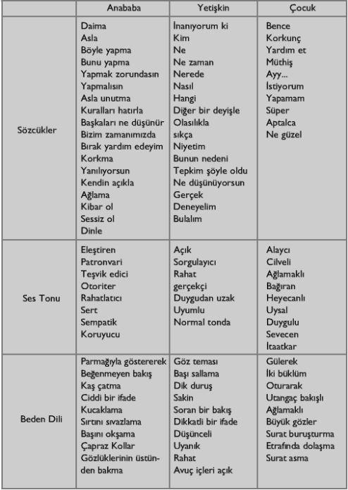 Her bir benliğe ilişkin bazı sözcük, ses tonu ve beden dillerine ilişkin örnekleri bir tablo üzerinde şu şekilde gösterebiliriz